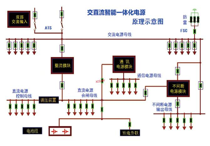 系统特点: 统一优化设计:共享直流操作电源的蓄电池组,取消传统的INV/UPS和通信电源的蓄电池组和充电单元,对防雷单元统一优化配置,针对INV/UPS和DC/DC的直流输入进行优化设计和EMI处理,满足EMC设计要求。 统一集中供电:一体化电源设备通过系统优化组合,实现集中组屏给全站电力控制系统供电,满足设备集成交钥匙工程。 统一监控管理:一体化电源设备通过集中监控装置,提供完整交直流监控管理方案,实现对变电站交直流控制电源的全参数监控管理。 统一设备维护:一体化电源设备通过整合维护工作界面,建立专业维